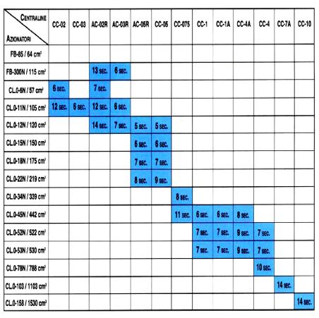 Συνδυασμός ηλεκτρουδραυλικής αντλίας-κυλίνδρου